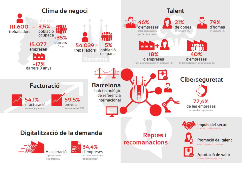 Infografia de les dades del Baròmetre del CTecno