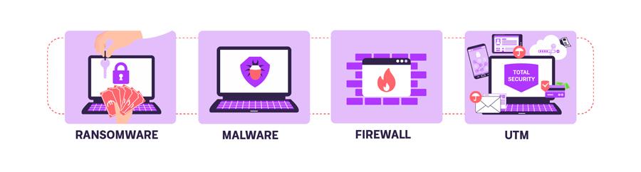 ciberseguridad: ransomware, malware, firewall y utm